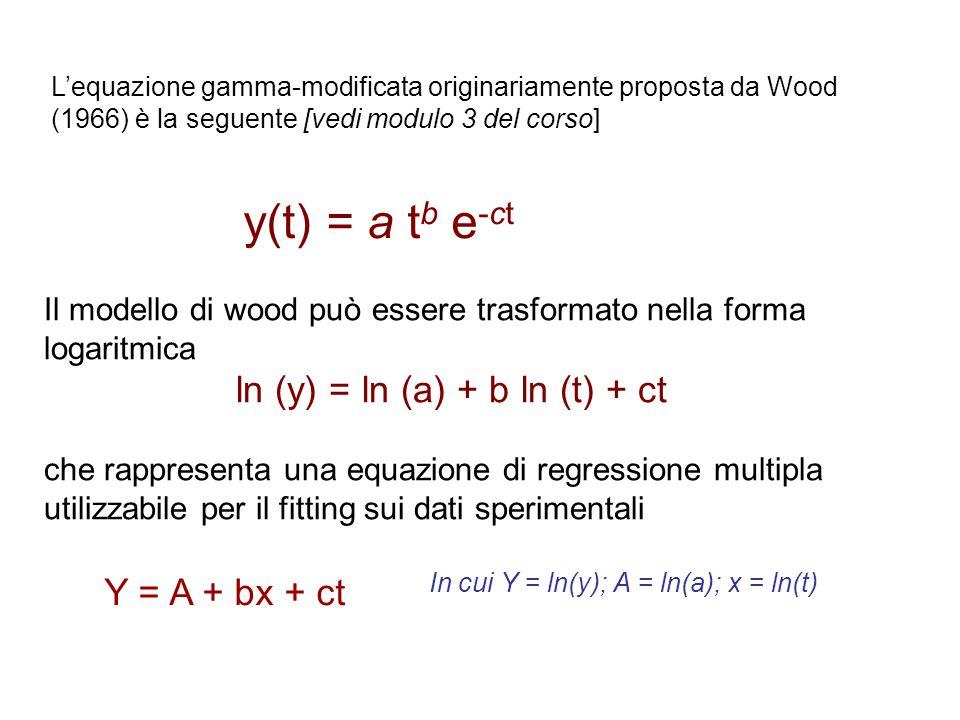 L'equazione gamma-modificata originariamente proposta da Wood (1966) è la seguente [vedi modulo 3 del corso]